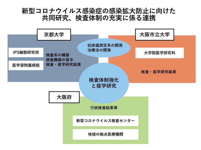 大阪 コロナ 検査